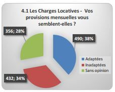 CHARGES LOCATIVES