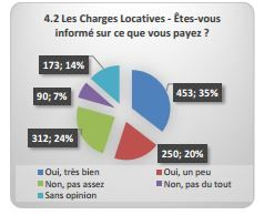 CHARGES LOCATIVES QUI PAYE