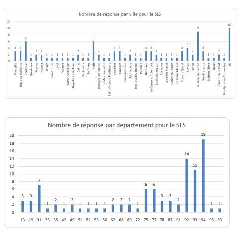 SLS DEPARTEMENTS